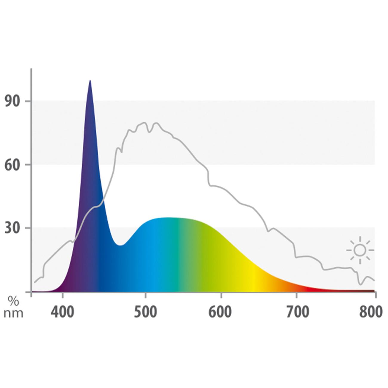 Juwel Day Multilux LED Röhre, Bild 2