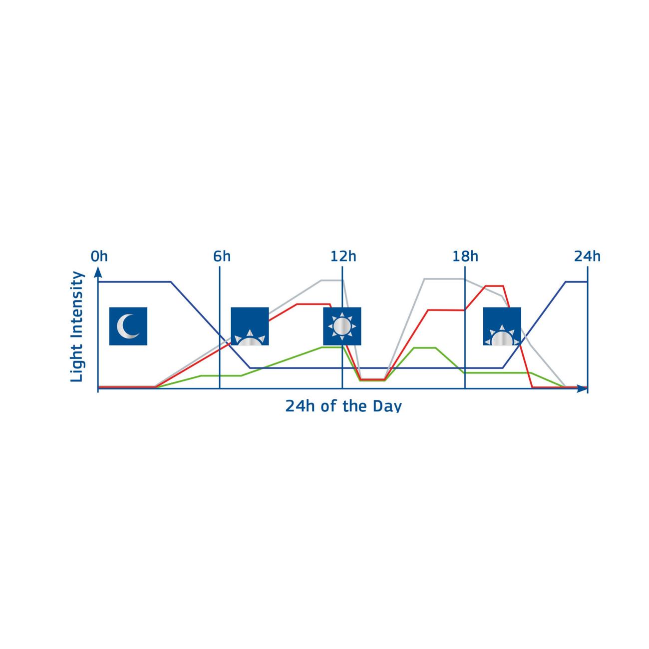 Juwel HeliaLux SmartControl Spectrum WLAN, Bild 4