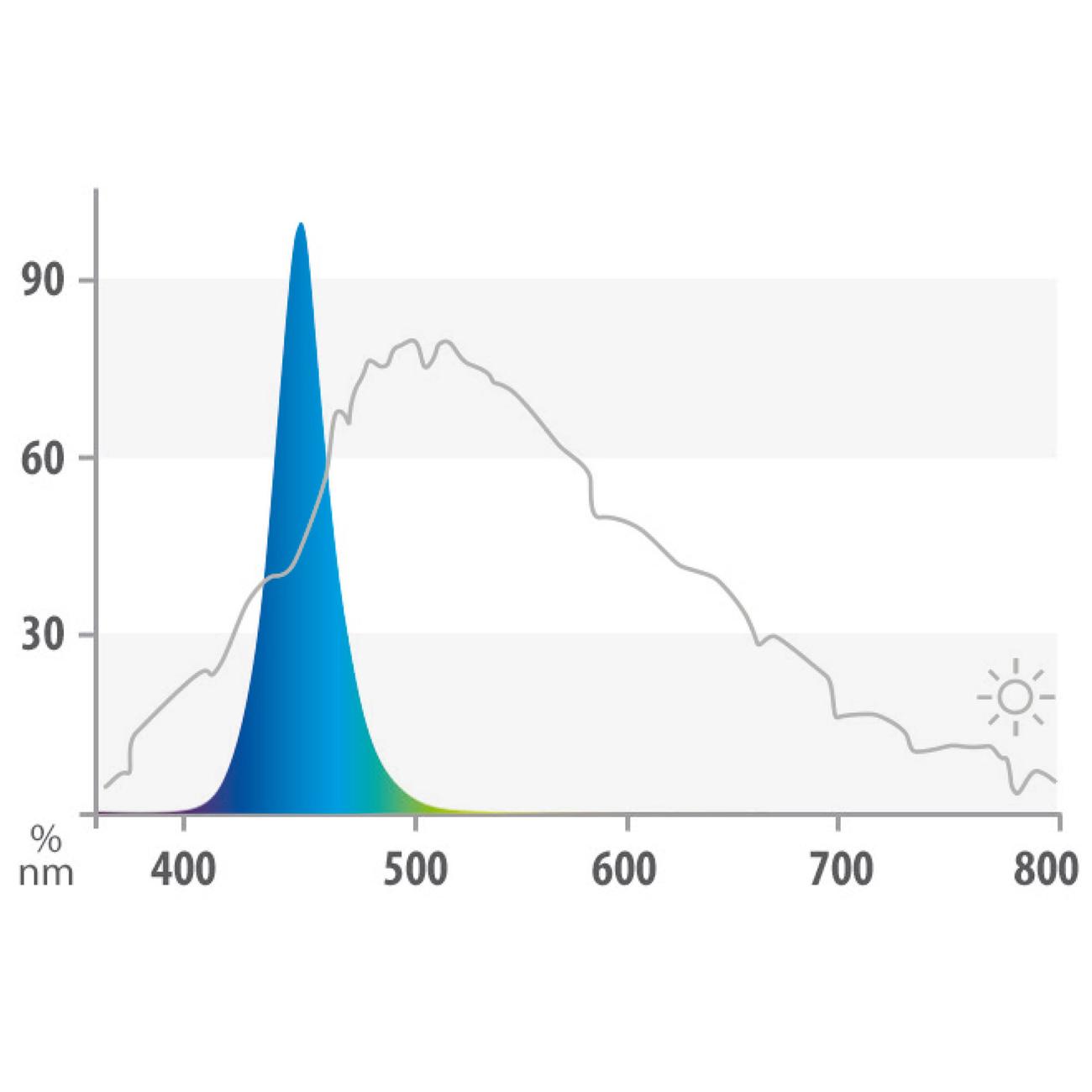 Juwel MultiLux Blue LED Röhre Leuchtmittel, Bild 3