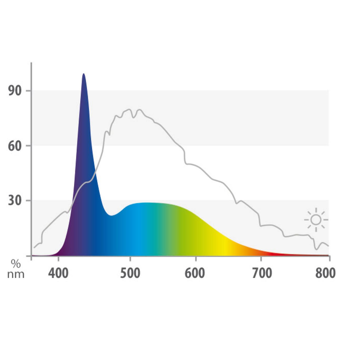 Juwel MultiLux Marine LED Leuchtröhre Aquarium, Bild 3