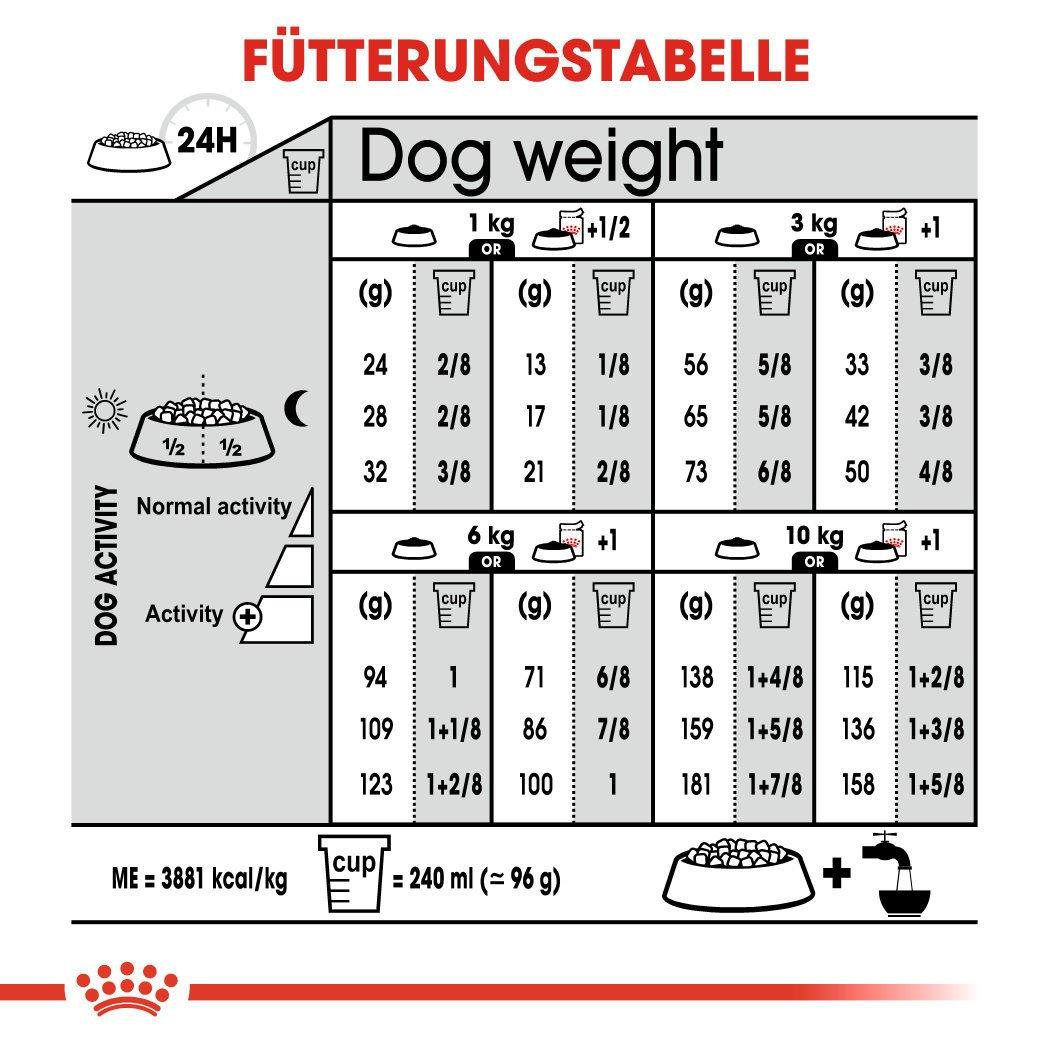 Royal Canin CCN Coat Care Mini Trockenfutter für kleine Hunde für glänzendes Fell, Bild 7