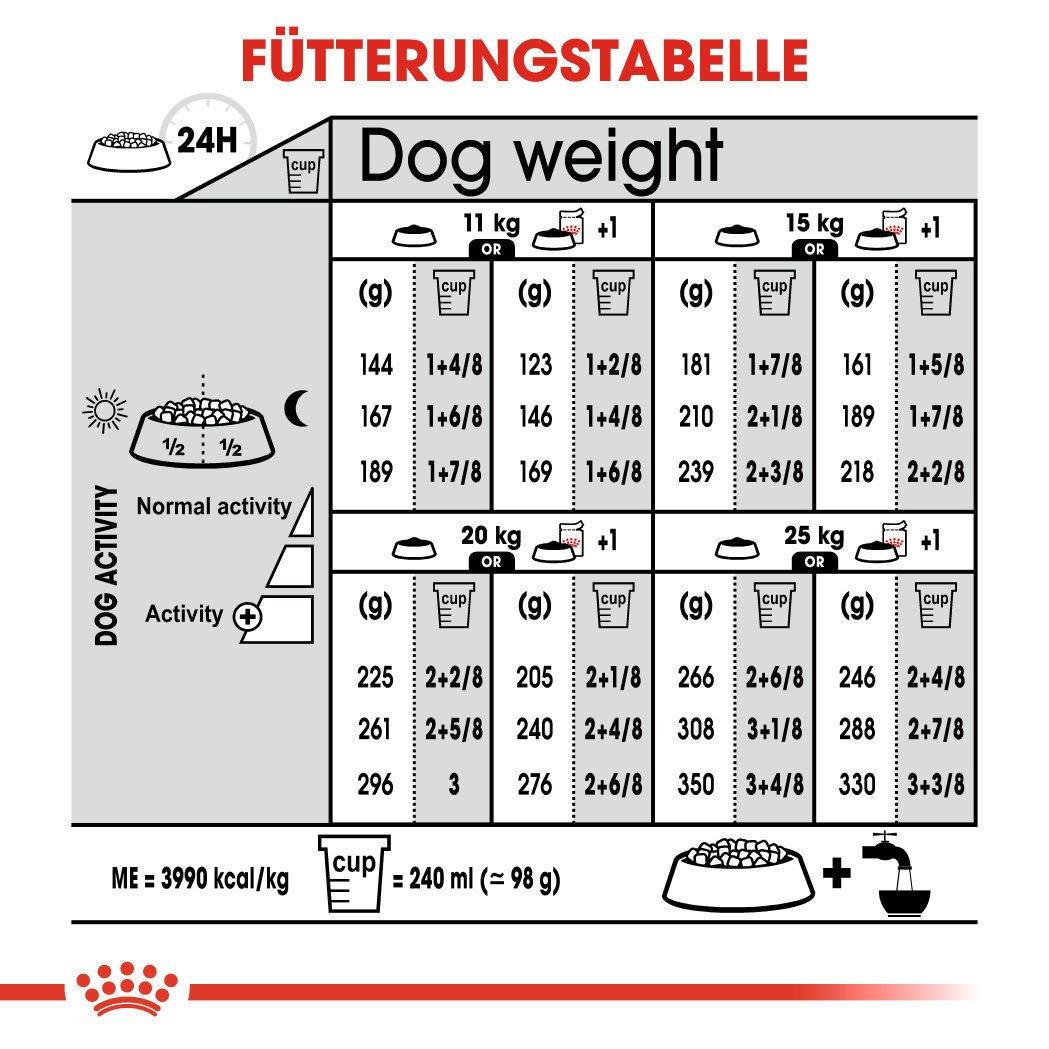 Royal Canin Medium Digestive Care Trockenfutter für mittelgroße Hunde mit emfindlicher Verdauung, Bild 7