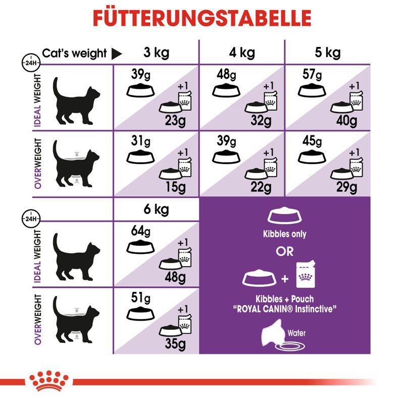 royal canin sensible trockenfutter f r sensible katzen von. Black Bedroom Furniture Sets. Home Design Ideas