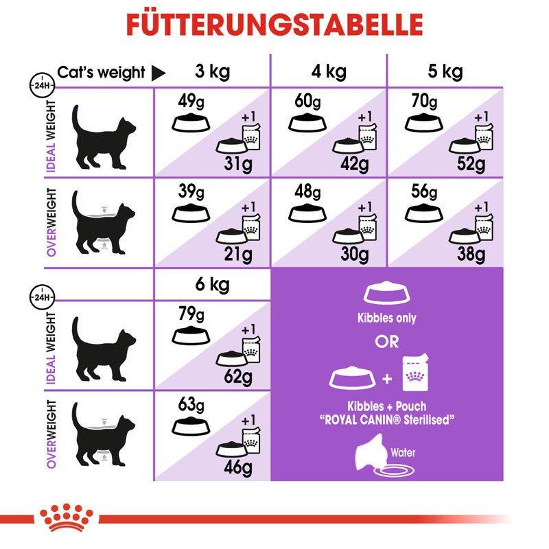 Royal Canin STERILISED Appetite Control Trockenfutter für kastrierte übergewichtige Katzen, Bild 8
