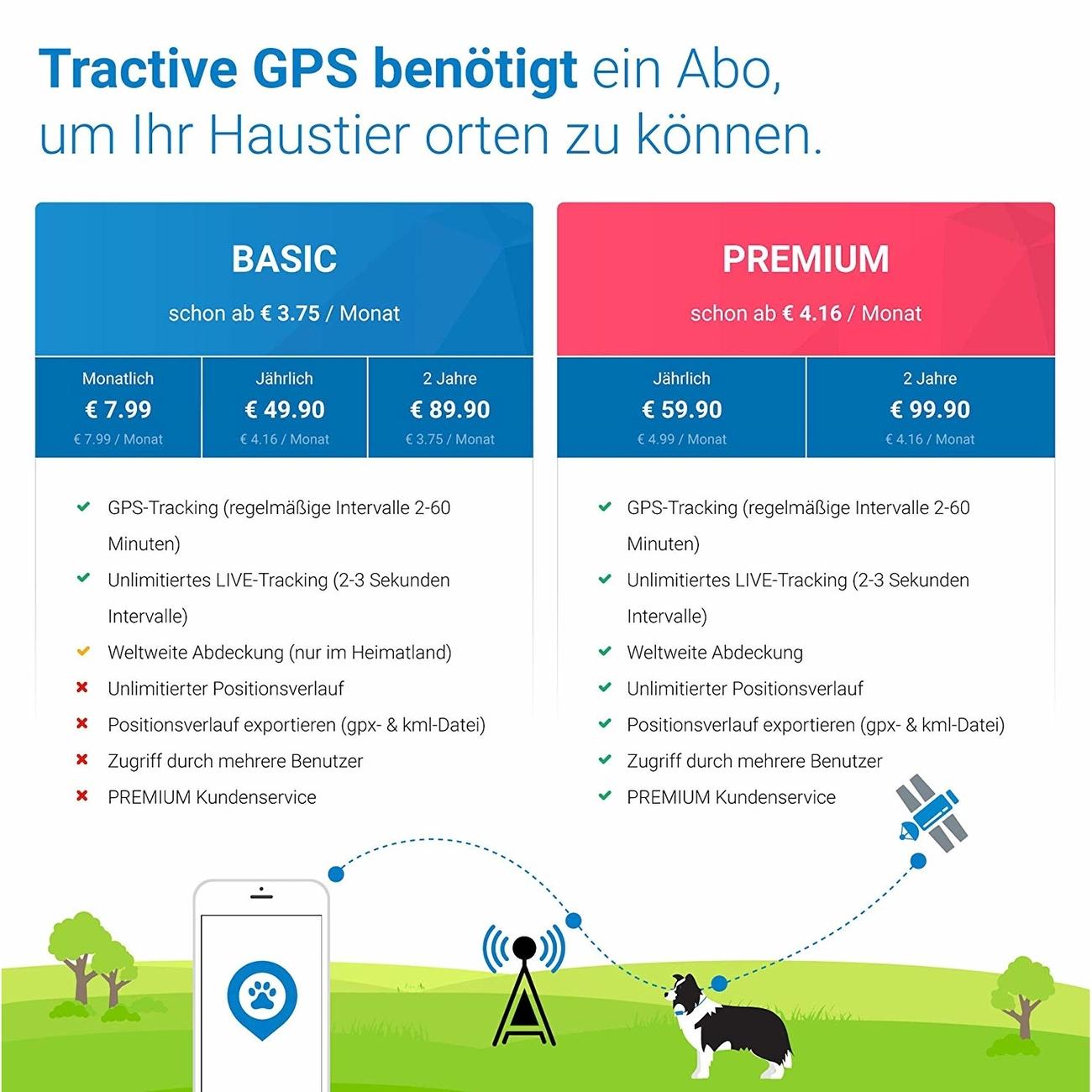 Tractive GPS Tracker für Haustiere, Bild 7